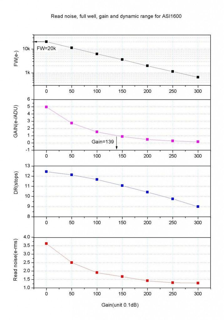 1600-gain-rn-dr-fw-vs-gain-716x1024