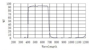 ir-window-graph1
