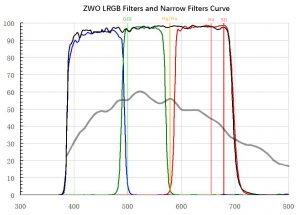 ZWO_RGBL_Narrow_curve