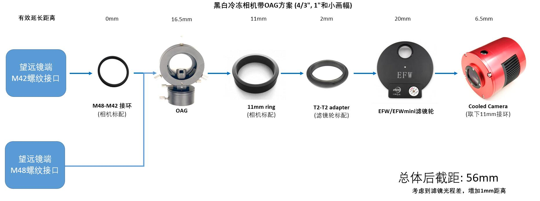 Cooled Mono Camera with OAG solution(中文)