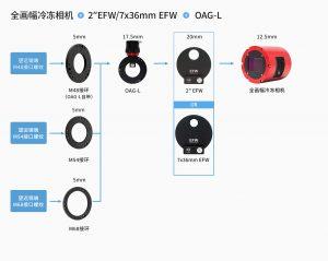 全画幅冷冻相机加OAGL连接方案-中文