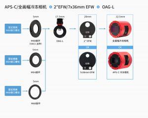 冷冻相机加OAGL连接方案-中文