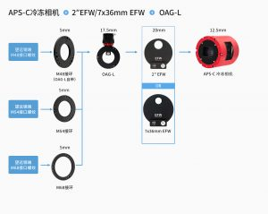 APS-C冷冻相机加OAGL连接方案-中文