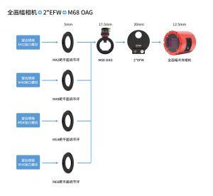 全画幅+2寸-EFW--+-M68-oAG连接-中文