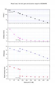 ASI294MM Pro 深空相机 曲线图