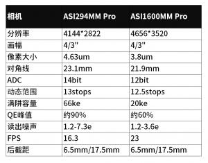 ASI294MM Pro vs ASI1600MM Pro 中