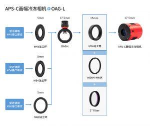 APS-C画幅冷冻相机55mm后截距